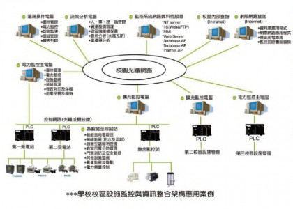 校園/企業/醫院電能管理系統