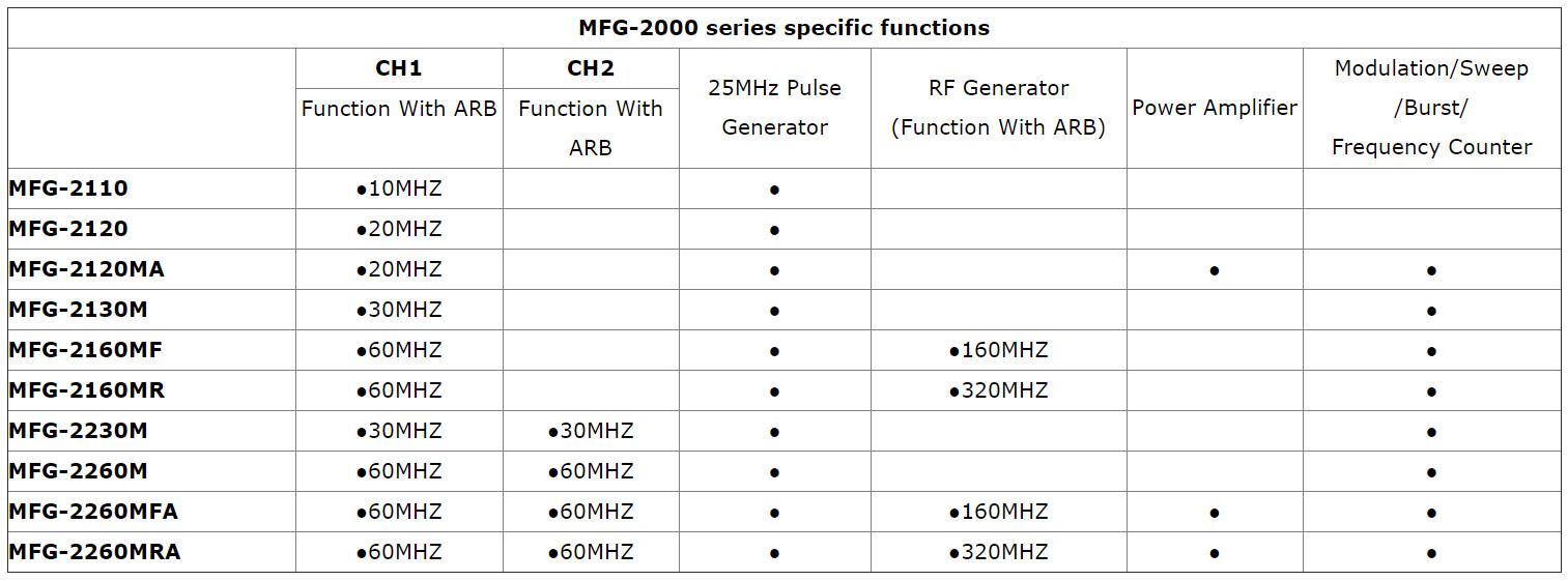 MFG-2000